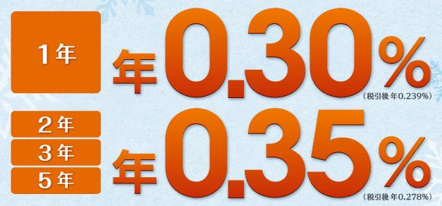 イオンカードセレクト定期預金キャンペーン画像